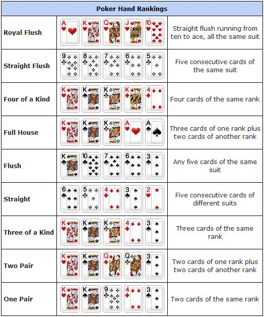5 card poker hands ranked printable