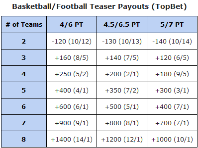 Teaser Payout Schedule